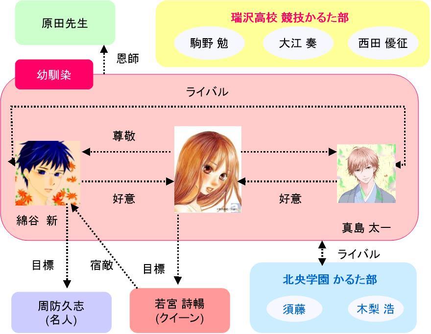 honto - 「ちはやふる」登場人物のキャラクターと人間関係の相関図
